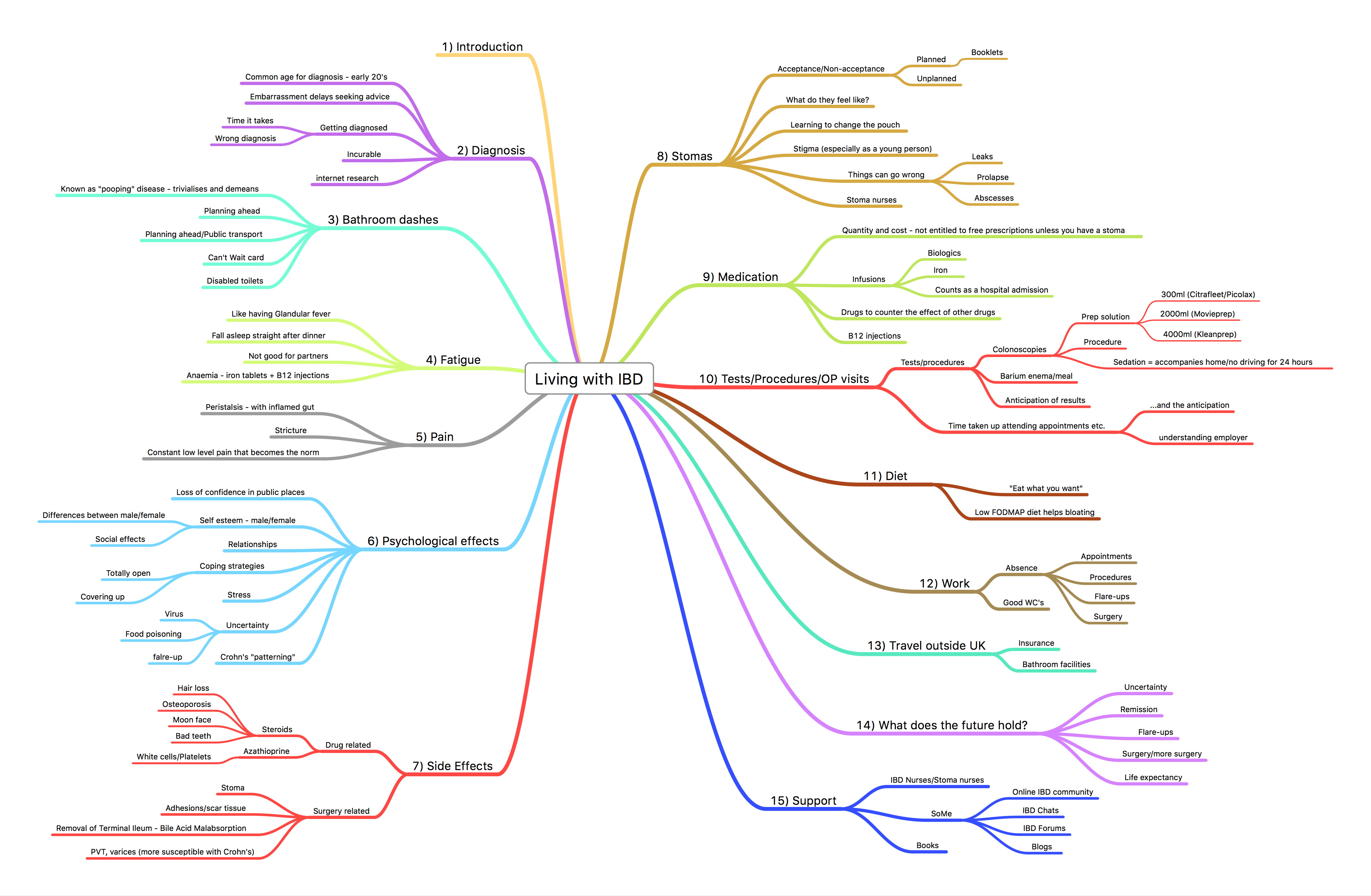 Operational Modal Analysis. Modeling, Bayesian